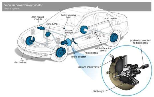 The Brake Booster: How It Works In the Braking System - CAR FROM JAPAN