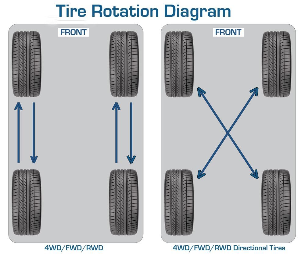 Knowing The Difference Between Car Tire Rotation Vs Alignment Find