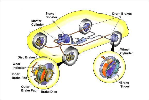 Common Types of Brake Pads You Need to Know - CAR FROM JAPAN