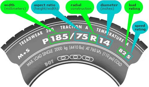 How To Find Tire Size For Your Car Car From Japan
