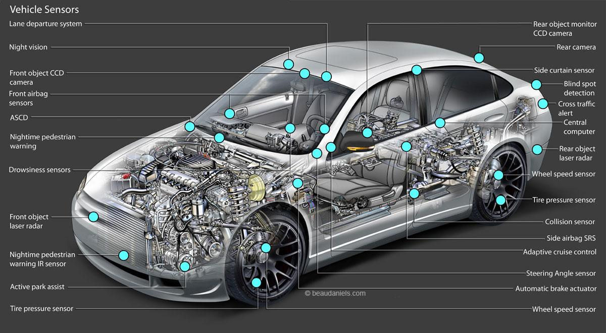 Types of Car Sensors Used in Automobile Engine - CAR FROM ...